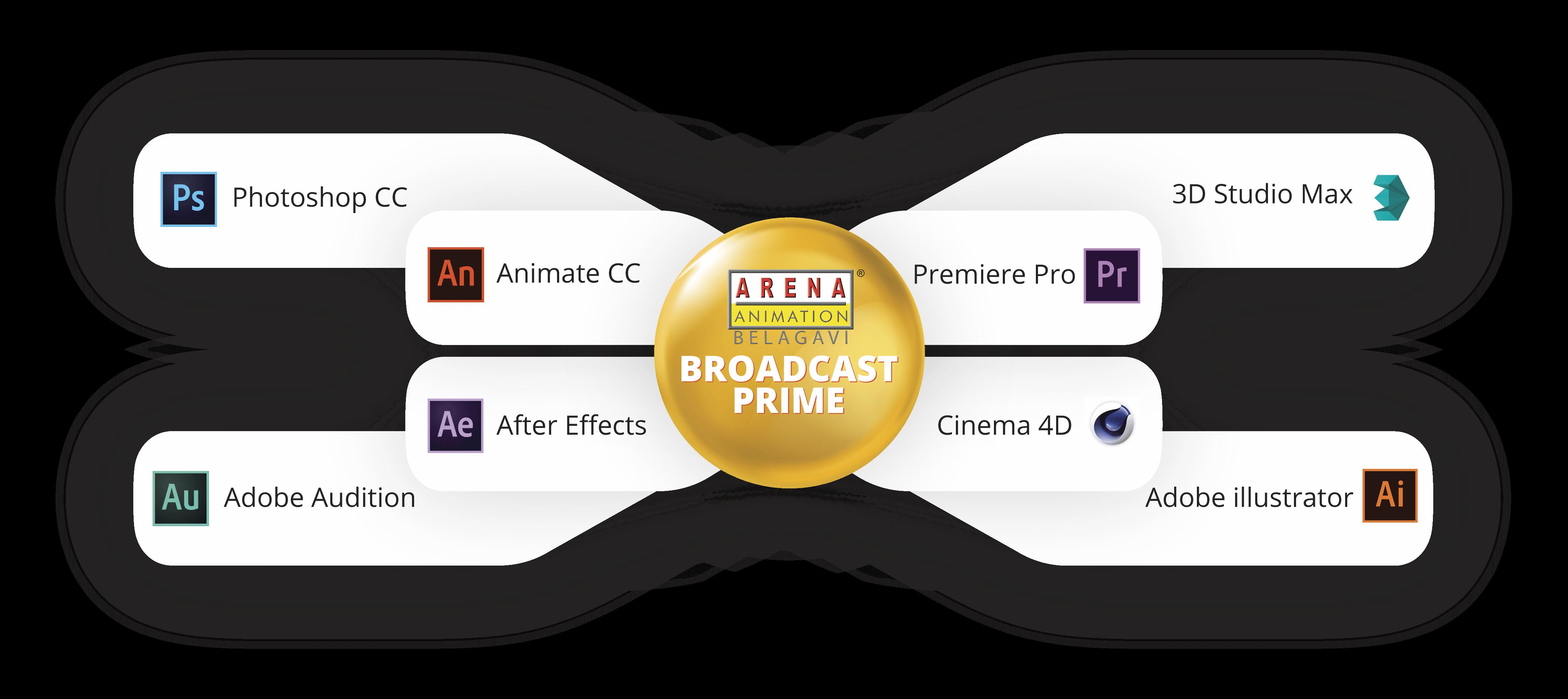 Broadcast Prime | Arena Animation Belagavi